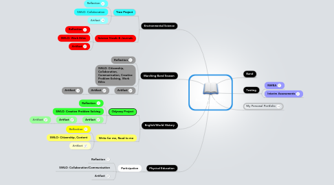 Mind Map: Barbara Cooper's  Portfolio