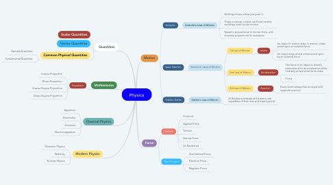 Mind Map: Physics