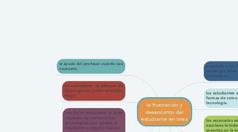 Mind Map: la frustración y desencanto del estudiante en linea