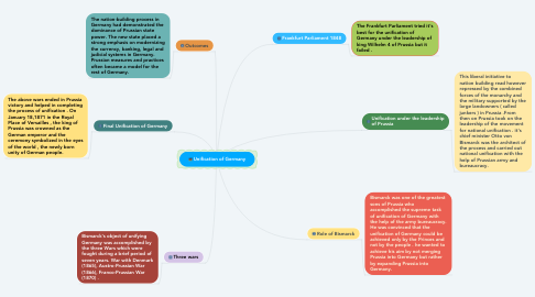 Mind Map: Unification of Germany