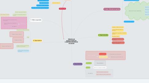 Mind Map: PRINCIPALES MODALIDADES DE COMERCIALIZACIÓN EN ECUADOR
