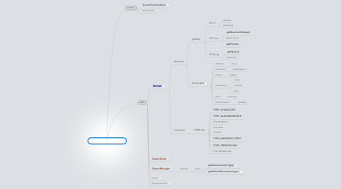 Mind Map: Package:Android.hardware
