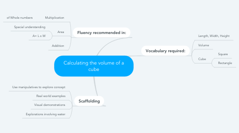 Mind Map: Calculating the volume of a cube