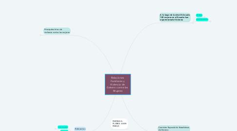 Mind Map: Relaciones  Familiares y  Violencia de  Género contra las  Mujeres