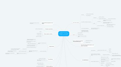 """Mind Map: GLOBALIZACIÓN Y TRABAJO. LA NUEVA """"GRAN AVENTURA""""."""