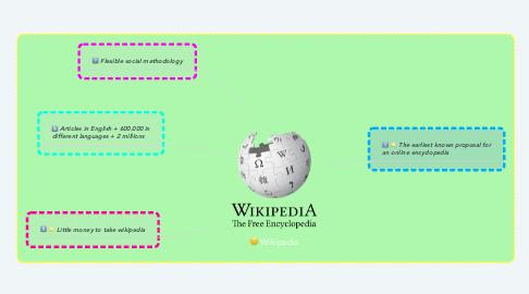 Mind Map: Wikipedia