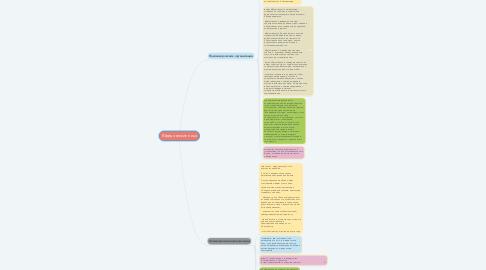 Mind Map: Юридические лица