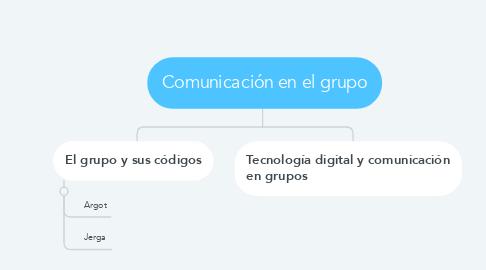 Mind Map: Comunicación en el grupo