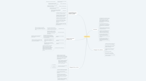 Mind Map: Pedagogía Crítica