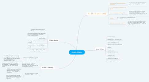 Mind Map: OVERLOOKED