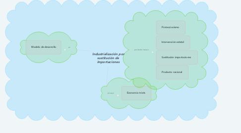 Mind Map: Industrialización por sustitución de importaciones