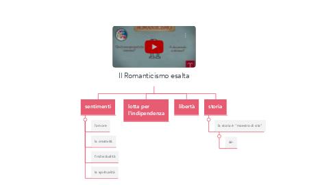 Mind Map: Il Romanticismo esalta