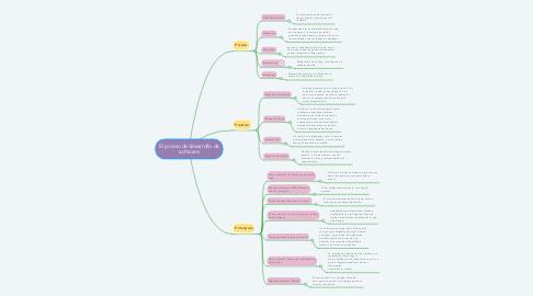 Mind Map: El prceso de desarrollo de software