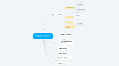 Mind Map: Disabilities recognized by RPWD Act, 2016