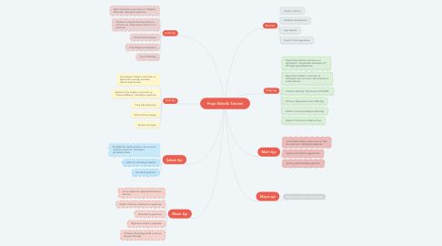 Mind Map: Proje Etkinlik Takvimi