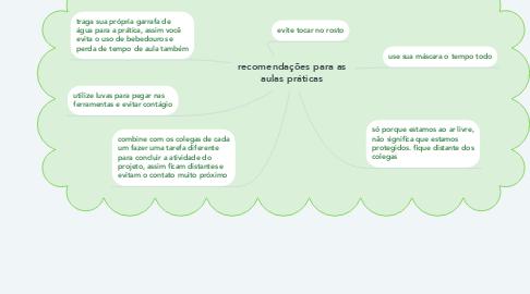 Mind Map: recomendações para as aulas práticas