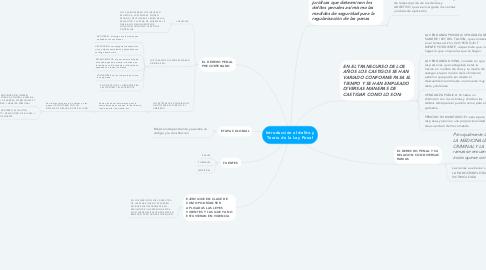 Mind Map: Introducción al delito y Teoría de la Ley Penal