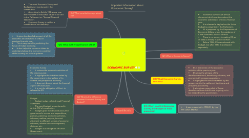 Mind Map: ECONOMIC SURVEY