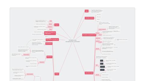 Mind Map: Subsistema de compensación y protección