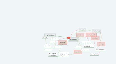 Mind Map: TOBILLO