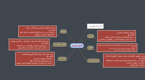 Mind Map: الأجهزة المنزلية