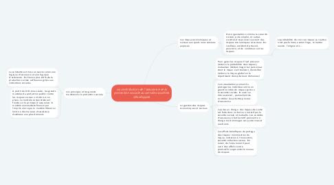 Mind Map: La contribution de l'assurance et la protection sociale au sein des sociétés développés
