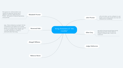 """Mind Map: living characters of """"the crucible"""""""