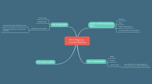 Mind Map: Mind Mapping /  Concept Mapping