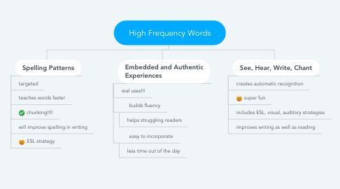 Mind Map: High Frequency Words