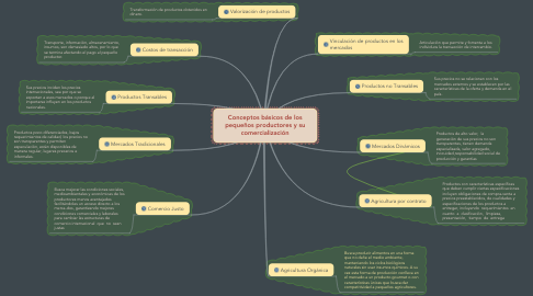 Mind Map: Conceptos básicos de los pequeños productores y su comercialización