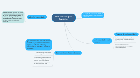 Mind Map: Humanidades para humanizar