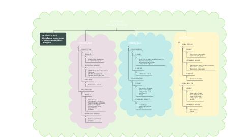 Mind Map: ACTIVIDAD ANTIBACTERIANA