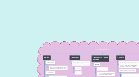 Mind Map: Modelo genético
