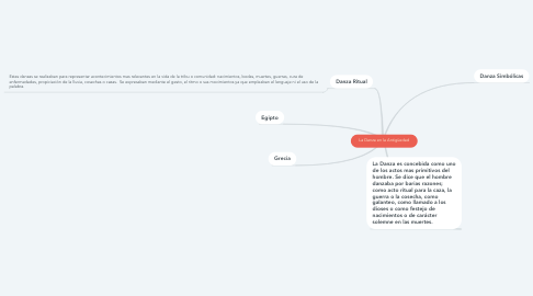 Mind Map: La Danza en la Antigüedad