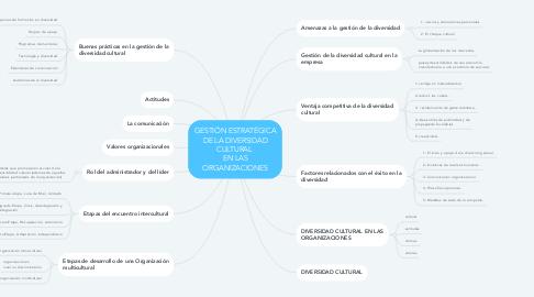 Mind Map: GESTIÓN ESTRATÉGICA DE LA DIVERSIDAD CULTURAL  EN LAS ORGANIZACIONES