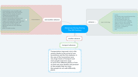 Mind Map: Advances Giving During The XIX Century