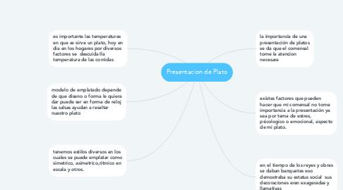 Mind Map: Presentacion de Plato