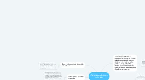 Mind Map: Cadeia produtiva e mercado