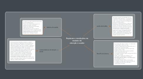 Mind Map: Rupturas e resoluções no modelo de  atenção à saúde:
