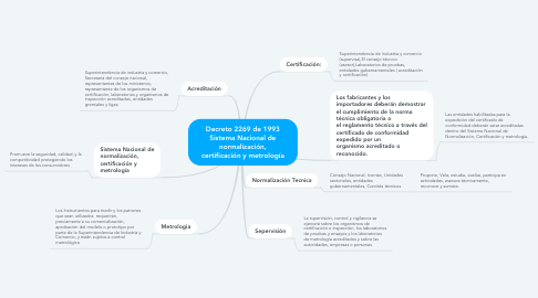 Mind Map: Decreto 2269 de 1993 Sistema Nacional de normalización, certificación y metrología