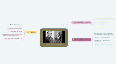 Mind Map: Fordismo\ Taylorismo