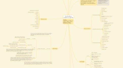 Mind Map: Insuficiência  Cardíaca congestiva