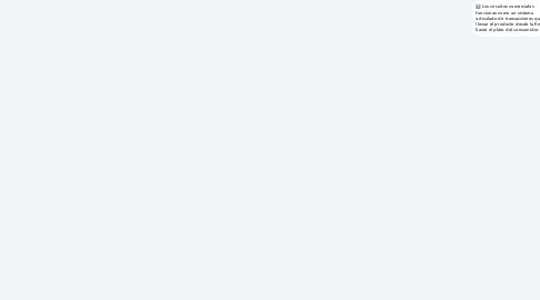 Mind Map: El mercado es una institución donde se intercambia productos por dinero, ademas es en donde se logra pagar las inversiones y gastos que se utilizaron para la producción, y se obtiene un excedente para el productor.
