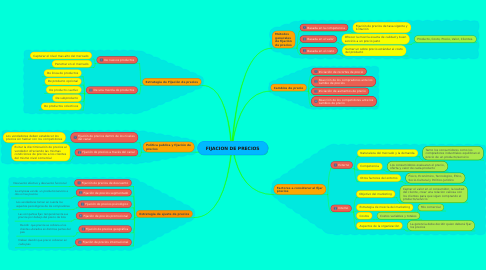 Mind Map: FIJACION DE PRECIOS