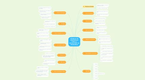 Mind Map: TÉCNICAS DE CREATIVIDAD PARA LA RESOLUCIÓN DE PROBLEMAS