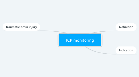 Mind Map: ICP monitoring
