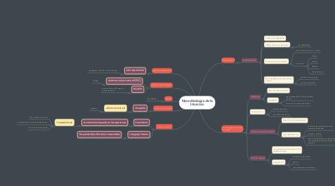 Mind Map: Neurobiología de la Intuición