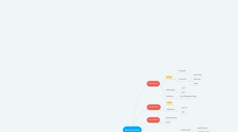 Mind Map: KEHIDUPAN