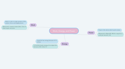 Mind Map: Work, Energy, and Power