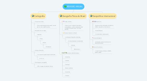 Mind Map: REVISÃO ANUAL